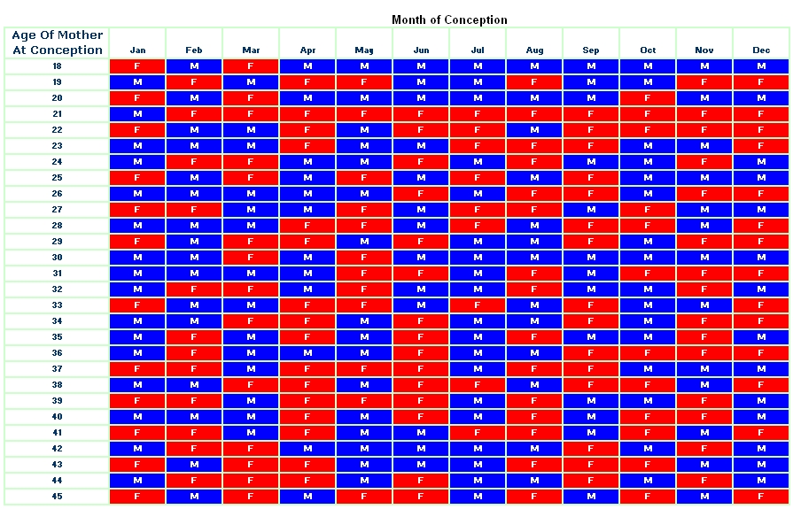 chinese conception chart 2015: Chinese conception calendar